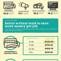 Grammar Infographic Shows Why Writing Skills Matter